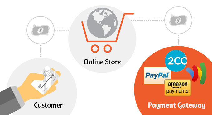 Payment-gateway-third-party-integration